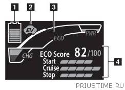 Eco_Score_Prius_c
