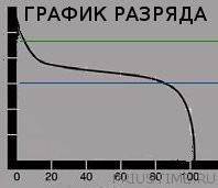 График разряда